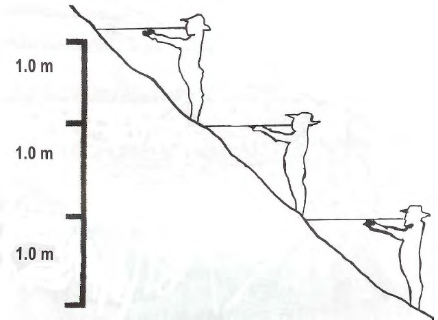 mengukur garis lintasan
