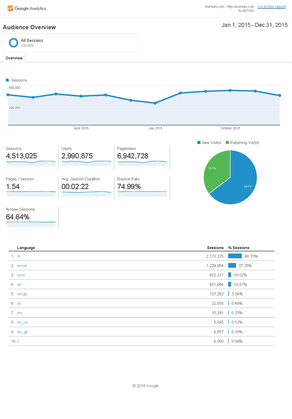 Statistik alamtani 2015